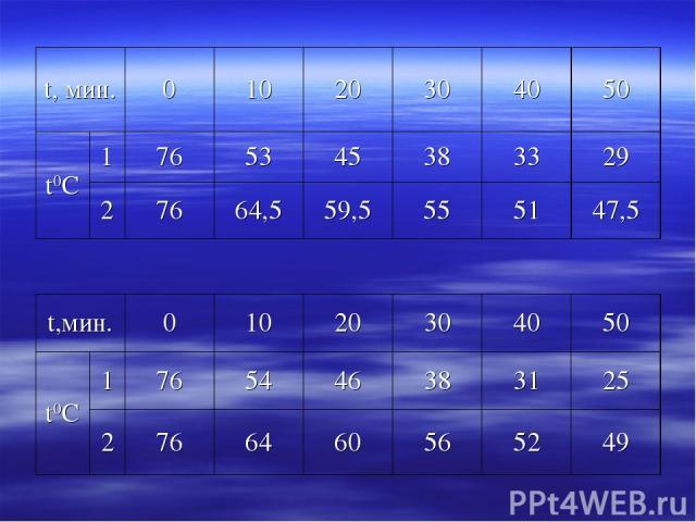 t, мин. 0 10 20 30 40 50 t0С 1 76 53 45 38 33 29 2 76 64,5 59,5 55 51 47,5 t,мин. 0 10 20 30 40 50 t0С 1 76 54 46 38 31 25 2 76 64 60 56 52 49