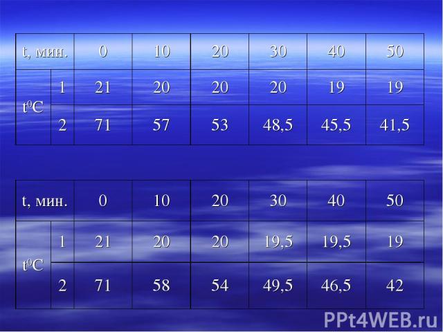 t, мин. 0 10 20 30 40 50 t0С 1 21 20 20 20 19 19 2 71 57 53 48,5 45,5 41,5 t, мин. 0 10 20 30 40 50 t0С 1 21 20 20 19,5 19,5 19 2 71 58 54 49,5 46,5 42