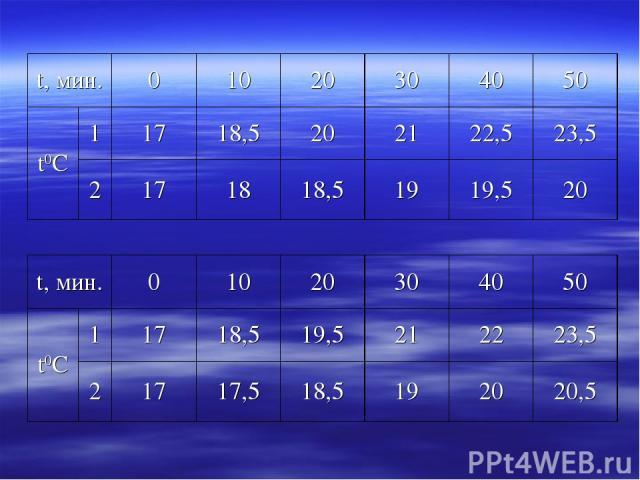 t, мин. 0 10 20 30 40 50 t0С 1 17 18,5 20 21 22,5 23,5 2 17 18 18,5 19 19,5 20 t, мин. 0 10 20 30 40 50 t0С 1 17 18,5 19,5 21 22 23,5 2 17 17,5 18,5 19 20 20,5