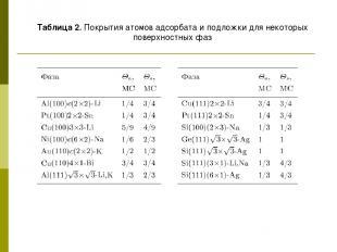 Таблица 2. Покрытия атомов адсорбата и подложки для некоторых поверхностных фаз