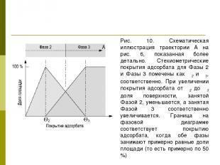 Рис. 10. Схематическая иллюстрация траектории А на рис. 6, показанная более дета