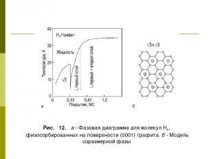 Рис. 12. а - Фазовая диаграмма для молекул Н2, физосорбированных на поверхности