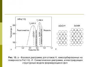 Рис. 13. а - Фазовая диаграмма для атомов Н, хемосорбированных на поверхности Fe