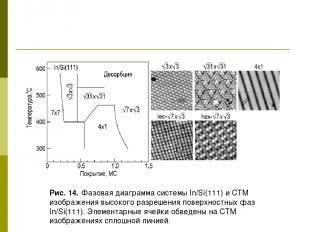 Рис. 14. Фазовая диаграмма системы In/Si(111) и СТМ изображения высокого разреше