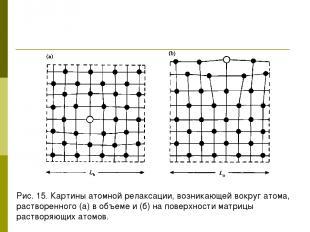 Рис. 15. Картины атомной релаксации, возникающей вокруг атома, растворенного (а)