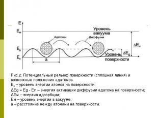 Рис.2. Потенциальный рельеф поверхности (сплошная линия) и возможные положения а