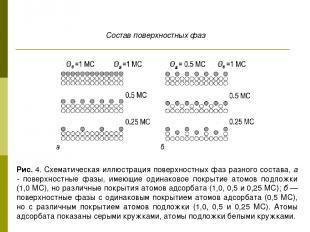 Рис. 4. Схематическая иллюстрация поверхностных фаз разного состава, а - поверхн