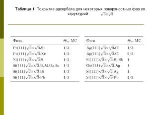Таблица 1. Покрытие адсорбата для некоторых поверхностных фаз со структурой