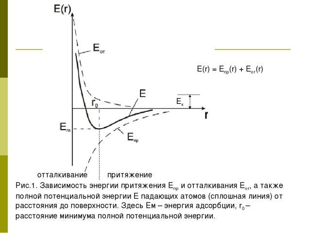 Рис.1. Зависимость энергии притяжения Eпр и отталкивания Eот, а также полной потенциальной энергии E падающих атомов (сплошная линия) от расстояния до поверхности. Здесь Ем – энергия адсорбции, r0 – расстояние минимума полной потенциальной энергии. …