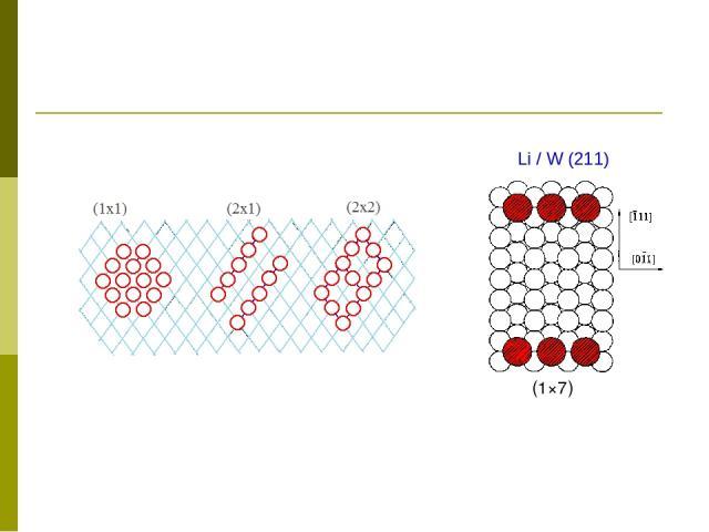 Li / W (211) (1×7)