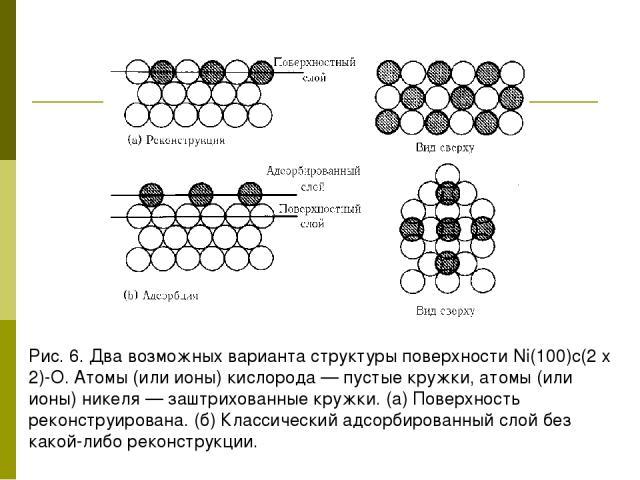 Рис. 6. Два возможных варианта структуры поверхности Ni(100)c(2 х 2)-О. Атомы (или ионы) кислорода — пустые кружки, атомы (или ионы) никеля — заштрихованные кружки. (а) Поверхность реконструирована. (б) Классический адсорбированный слой без какой-ли…
