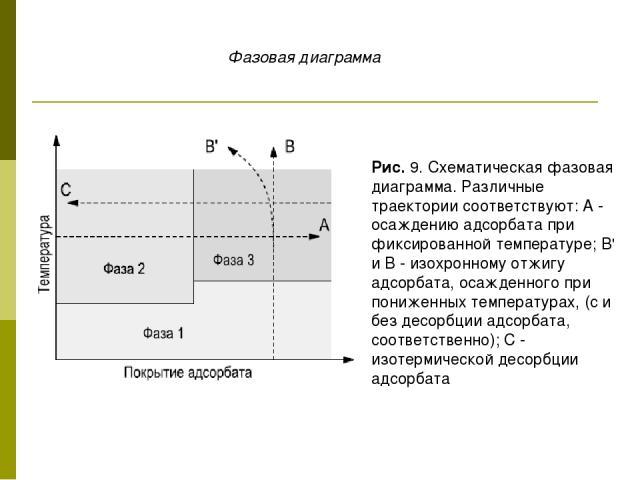 Рис. 9. Схематическая фазовая диаграмма. Различные траектории соответствуют: А - осаждению адсорбата при фиксированной температуре; В' и В - изохронному отжигу адсорбата, осажденного при пониженных температурах, (с и без десорбции адсорбата, соответ…