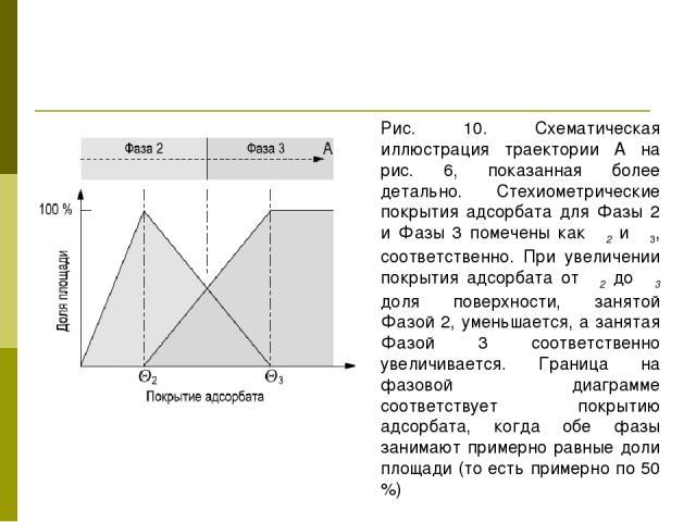 Рис. 10. Схематическая иллюстрация траектории А на рис. 6, показанная более детально. Стехиометрические покрытия адсорбата для Фазы 2 и Фазы 3 помечены как Θ2 и Θ3, соответственно. При увеличении покрытия адсорбата от Θ2 до Θ3 доля поверхности, заня…