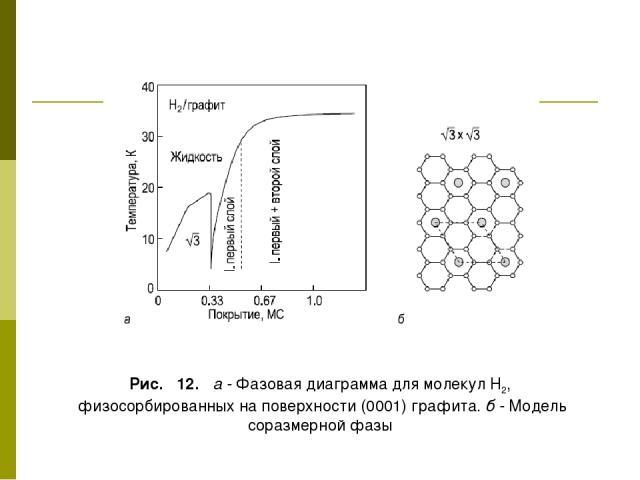 Рис. 12. а - Фазовая диаграмма для молекул Н2, физосорбированных на поверхности (0001) графита. б - Модель соразмерной фазы