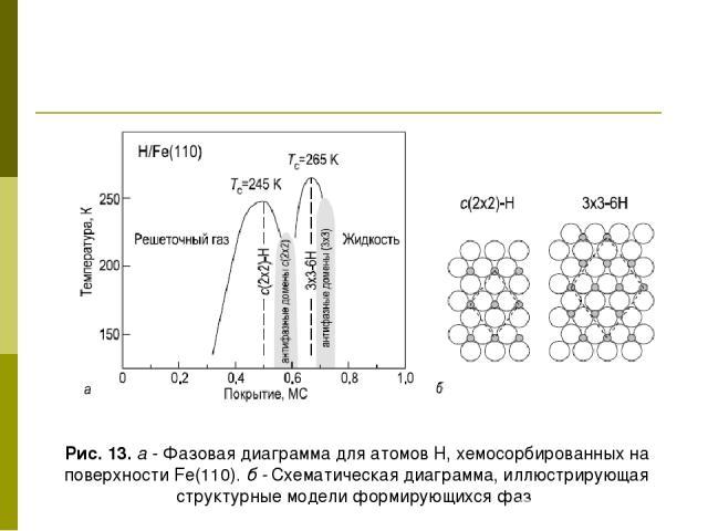 Рис. 13. а - Фазовая диаграмма для атомов Н, хемосорбированных на поверхности Fe(110). б - Схематическая диаграмма, иллюстрирующая структурные модели формирующихся фаз