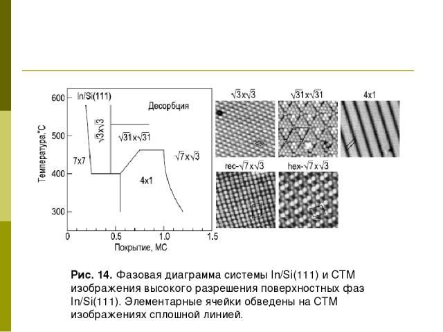 Рис. 14. Фазовая диаграмма системы In/Si(111) и СТМ изображения высокого разрешения поверхностных фаз In/Si(111). Элементарные ячейки обведены на СТМ изображениях сплошной линией.