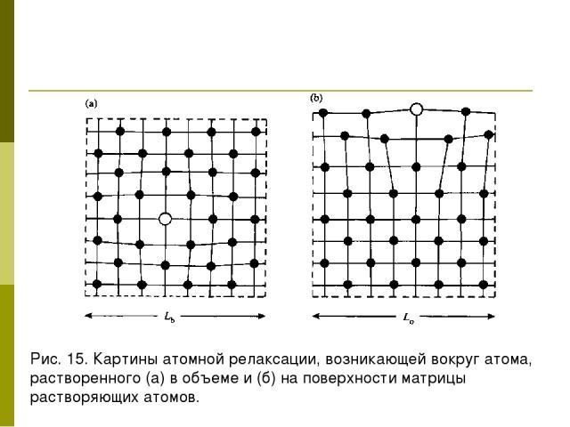 Рис. 15. Картины атомной релаксации, возникающей вокруг атома, растворенного (а) в объеме и (б) на поверхности матрицы растворяющих атомов.