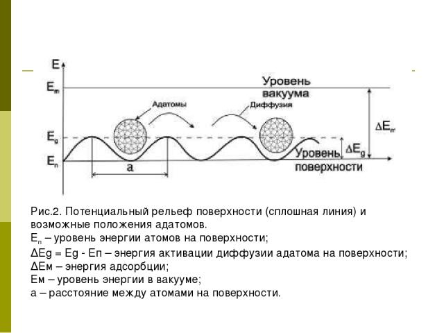 Рис.2. Потенциальный рельеф поверхности (сплошная линия) и возможные положения адатомов. Еп – уровень энергии атомов на поверхности; ΔЕg = Еg - Еп – энергия активации диффузии адатома на поверхности; ΔЕм – энергия адсорбции; Ем – уровень энергии в в…