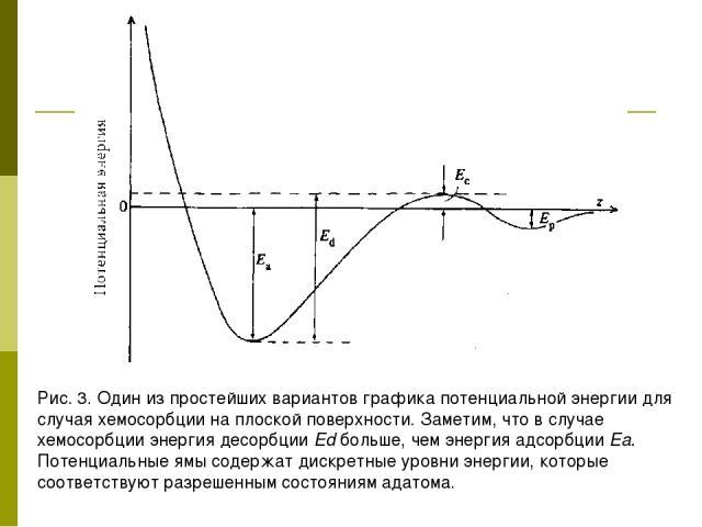 Рис. 3. Один из простейших вариантов графика потенциальной энергии для случая хемосорбции на плоской поверхности. Заметим, что в случае хемосорбции энергия десорбции Ed больше, чем энергия адсорбции Еа. Потенциальные ямы содержат дискретные уровни э…