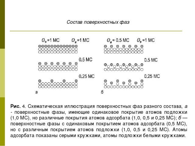 Рис. 4. Схематическая иллюстрация поверхностных фаз разного состава, а - поверхностные фазы, имеющие одинаковое покрытие атомов подложки (1,0 МС), но различные покрытия атомов адсорбата (1,0, 0,5 и 0,25 МС); б — поверхностные фазы с одинаковым покры…