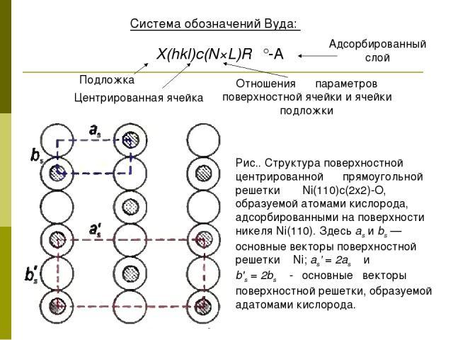Система обозначений Вуда: Х(hkl)с(N×L)Rφ°-А Рис.. Структура поверхностной центрированной прямоугольной решетки Ni(110)c(2x2)-О, образуемой атомами кислорода, адсорбированными на поверхности никеля Ni(110). Здесь as и bs — основные векторы поверхност…