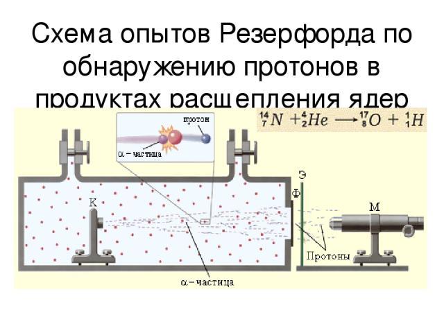 Схема опытов Резерфорда по обнаружению протонов в продуктах расщепления ядер
