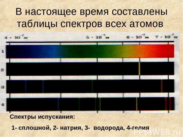 В настоящее время составлены таблицы спектров всех атомов Спектры испускания: 1- сплошной, 2- натрия, 3- водорода, 4-гелия