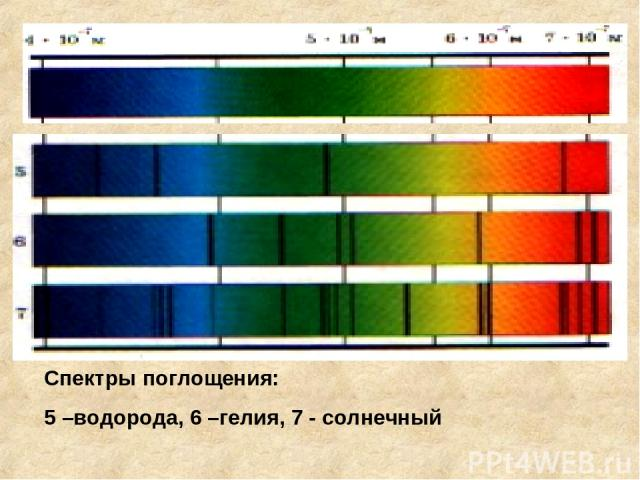 Спектры поглощения: 5 –водорода, 6 –гелия, 7 - солнечный