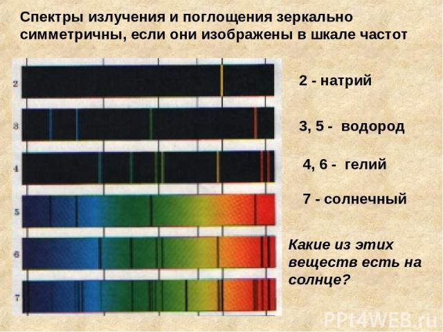 2 - натрий 3, 5 - водород 4, 6 - гелий 7 - солнечный Какие из этих веществ есть на солнце? Спектры излучения и поглощения зеркально симметричны, если они изображены в шкале частот