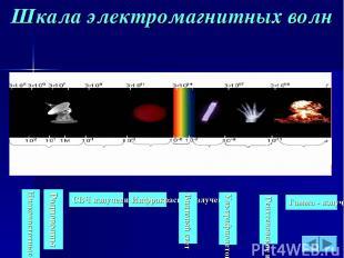 Шкала электромагнитных волн Радиоволны СВЧ излучения Инфракрасное излучение Види