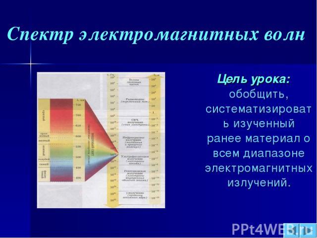 Цель урока: обобщить, систематизировать изученный ранее материал о всем диапазоне электромагнитных излучений. Спектр электромагнитных волн