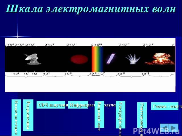 Шкала электромагнитных волн Радиоволны СВЧ излучения Инфракрасное излучение Видимый свет Ультрафиолетовое излучение Рентгеновское излучение Гамма - излучение Низкочастотные излучения