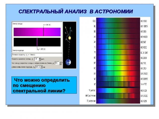 СПЕКТРАЛЬНЫЙ АНАЛИЗ В АСТРОНОМИИ Что можно определить по смещению спектральной линии?