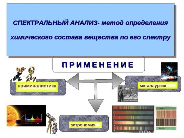 СПЕКТРАЛЬНЫЙ АНАЛИЗ- метод определения химического состава вещества по его спектру П Р И М Е Н Е Н И Е криминалистика металлургия астрономия