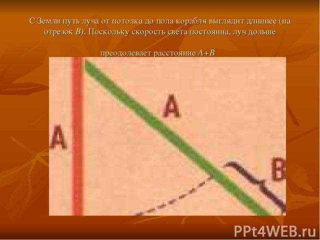 С Земли путь луча от потолка до пола корабля выглядит длиннее (на отрезок В). Поскольку скорость света постоянна, луч дольше преодолевает расстояние А+В