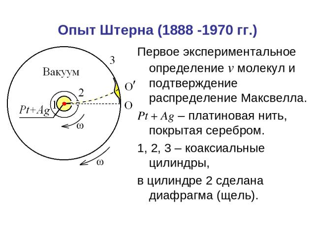 Опыт Штерна (1888 -1970 гг.) Первое экспериментальное определение v молекул и подтверждение распределение Максвелла. Pt+Ag – платиновая нить, покрытая серебром. 1, 2, 3 – коаксиальные цилиндры, в цилиндре 2 сделана диафрагма (щель).