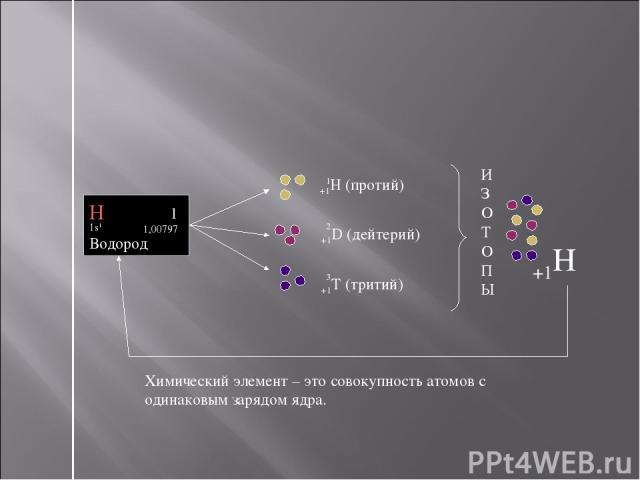 +1H (протий) +1D (дейтерий) +1T (тритий) Химический элемент – это совокупность атомов с одинаковым зарядом ядра. Н 1 1,00797 1s1 Водород 3 1 2 И З О Т О П Ы +1H