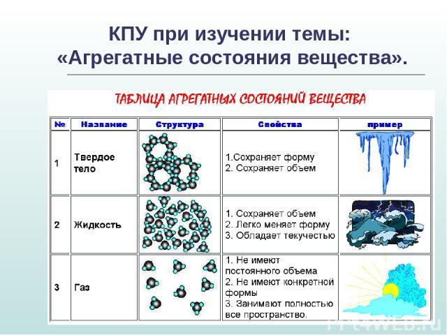 КПУ при изучении темы: «Агрегатные состояния вещества».