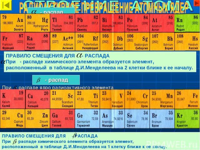 ПРАВИЛО СМЕЩЕНИЯ ДЛЯ - РАСПАДА При - распаде химического элемента образуется элемент, расположенный в таблице Д.И.Менделеева на 2 клетки ближе к ее началу. При - распаде ядро радиоактивного элемента излучает - частицу и образуется ядро другого химич…