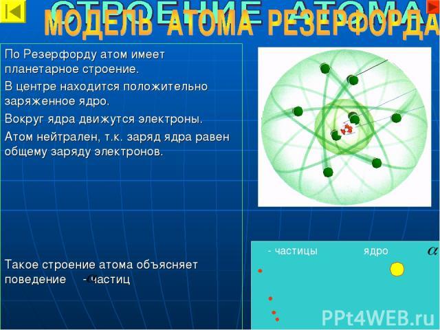 - частицы ядро По Резерфорду атом имеет планетарное строение. В центре находится положительно заряженное ядро. Вокруг ядра движутся электроны. Атом нейтрален, т.к. заряд ядра равен общему заряду электронов. Такое строение атома объясняет поведение -…