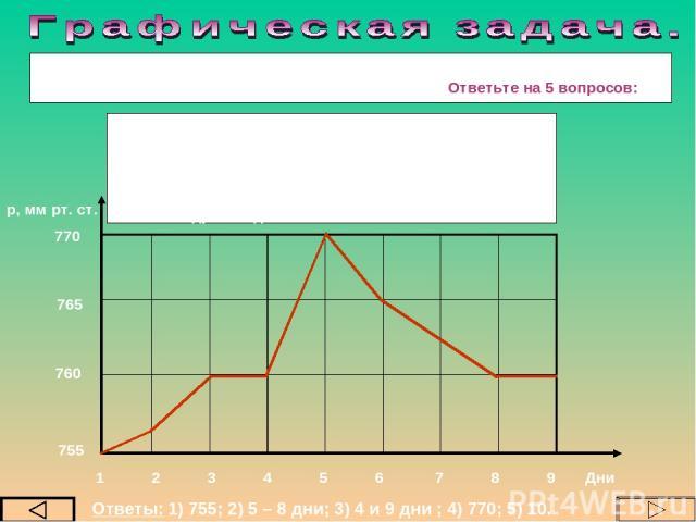 В один и тот же час в течение 9 суток ученики отмечали атмосферное давление и построили график суточного изменения давления. Ответьте на 5 вопросов: 755 760 765 770 1 2 3 4 5 6 7 8 9 Дни р, мм рт. ст. Ответы: 1) 755; 2) 5 – 8 дни; 3) 4 и 9 дни ; 4) …