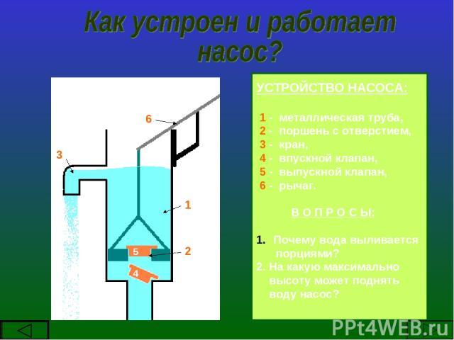 УСТРОЙСТВО НАСОСА: 1 - металлическая труба, 2 - поршень с отверстием, 3 - кран, 4 - впускной клапан, 5 - выпускной клапан, 6 - рычаг. В О П Р О С Ы: Почему вода выливается порциями? 2. На какую максимально высоту может поднять воду насос? 1 2 3 4 5 6