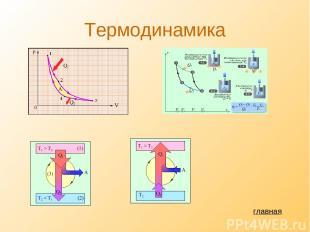 Термодинамика главная