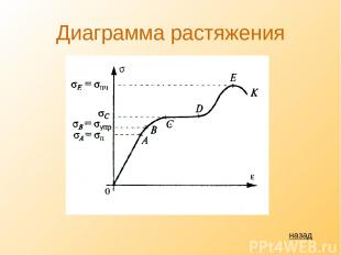 Диаграмма растяжения назад