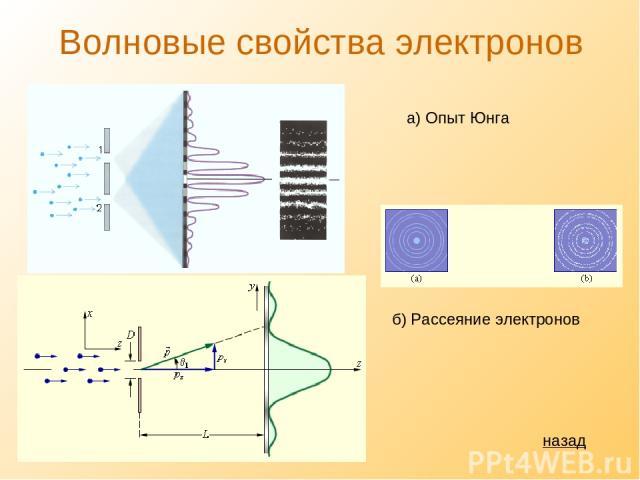 Волновые свойства электронов б) Рассеяние электронов а) Опыт Юнга назад