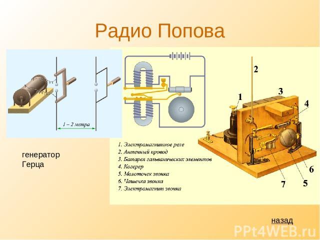 Радио Попова назад генератор Герца