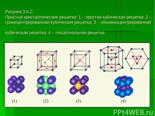 Рисунок 3.6.2. Простые кристаллические решетки: 1 – простая кубическая решетка;