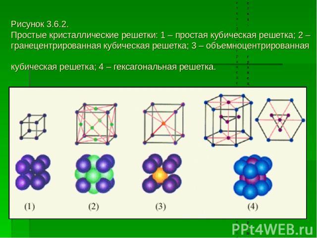 Рисунок 3.6.2. Простые кристаллические решетки: 1 – простая кубическая решетка; 2 – гранецентрированная кубическая решетка; 3 – объемноцентрированная кубическая решетка; 4 – гексагональная решетка. Рисунок 3.6.2. Простые кристаллические решетки: 1 –…