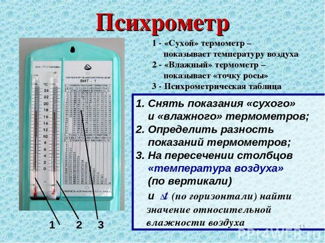 Психрометр * 1 2 3 1 - «Сухой» термометр – показывает температуру воздуха 2 - «Влажный» термометр – показывает «точку росы» 3 - Психрометрическая таблица 1. Снять показания «сухого» и «влажного» термометров; 2. Определить разность показаний термомет…