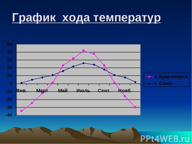 График хода температур